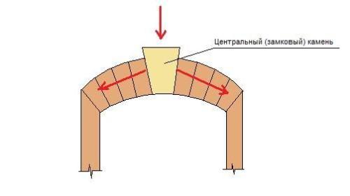 Схема арки с замковым камнем
