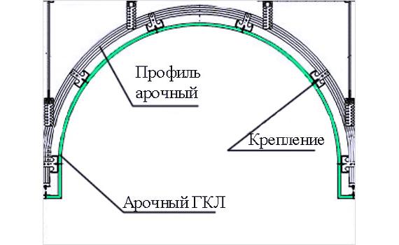 Схема арочного проема из гипсокартона