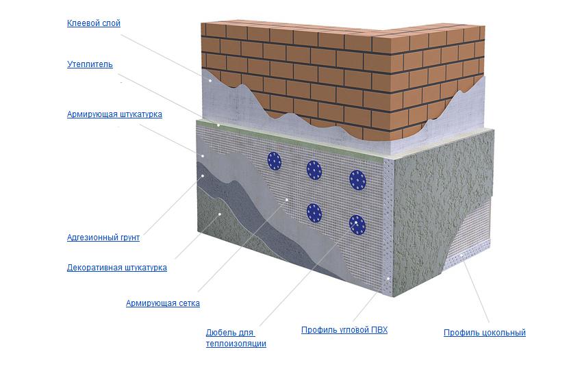 Схема фасада с декоративной штукатуркой