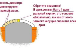 Схема кладки арки