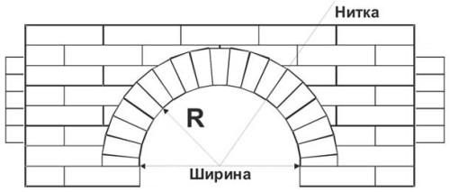 Схема кладки арки по нитке