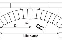 Схема кладки лучковой арки