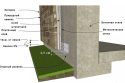 Схема крепления и кладки декоративного камня