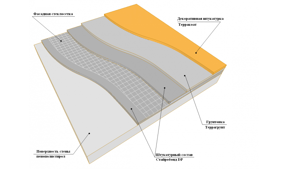 Схема нанесения штукатурного покрытия.
