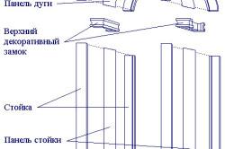 Схема основных частей арки
