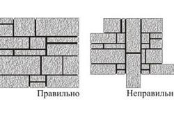 Схема правильной и неправильной укладки декоративного камня