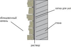 Схема укладки камня на армированную сетку