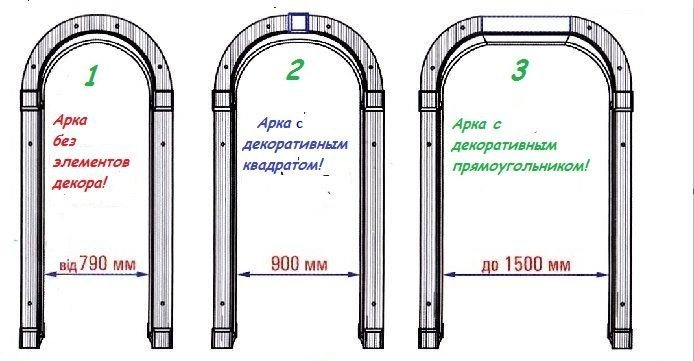 Схема видов арок.