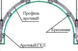 Схема классической арки.
