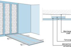 Схема отделки листов гипсокартона декоративной штукатуркой