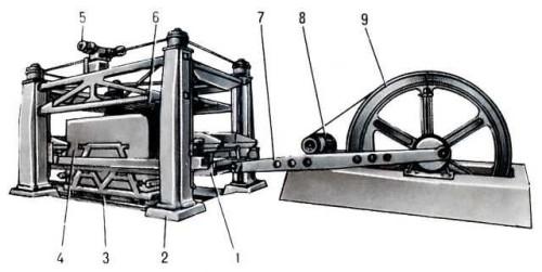 Схема устройства распиловочного станка: рама с комплектом пил; 2 - колонны; 3 - станочная тележка; 4 - распиливаемый блок; 5 - привод механизма рабочей подачи; 6 - система охлаждения; 7 - шатун; 8 - электродвигатель привода качания пильной рамы; 9 - маховик.