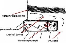Схема укладки декоративного камня.