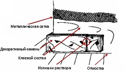 Схема укладки декоративного