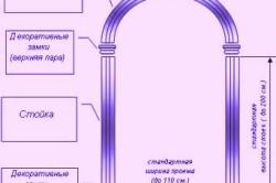 Стандартная арка