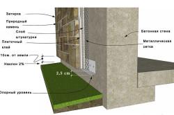 Схема крепления и укладки декоративного камня