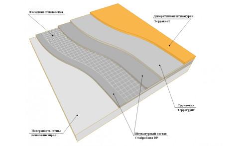 Схема нанесения штукатурного покрытия