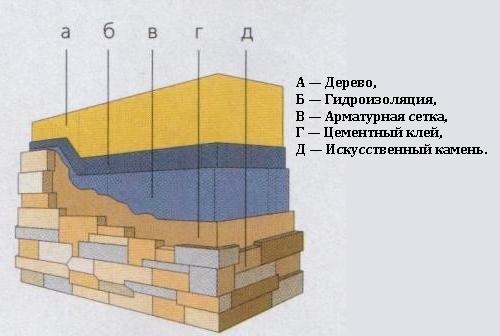 Схема облицовки декоративным