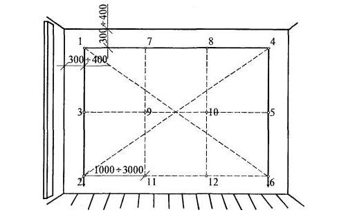 Схема провешивания стены под