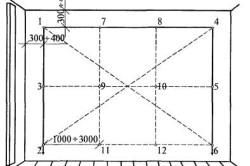 Схема провешивания стены под штукатурку