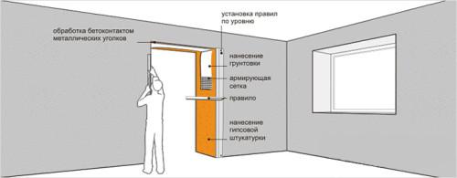 Схема штукатурки дверных откосов