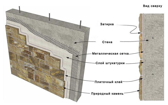 Схема внутренней отделки декоративным камнем
