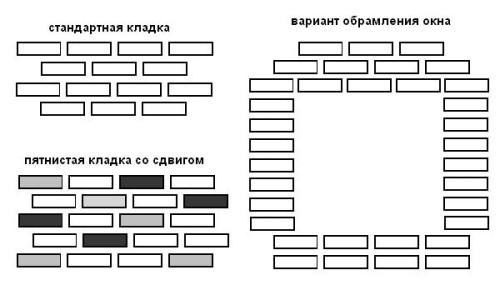 Схемы укладки декоративного кирпича