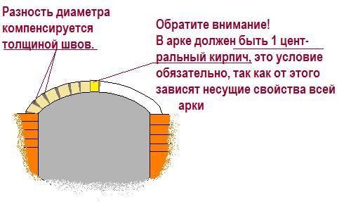 Правильное оформление арки