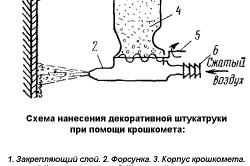 Схема нанесения декоративной штукатурки при помощи крошкомета