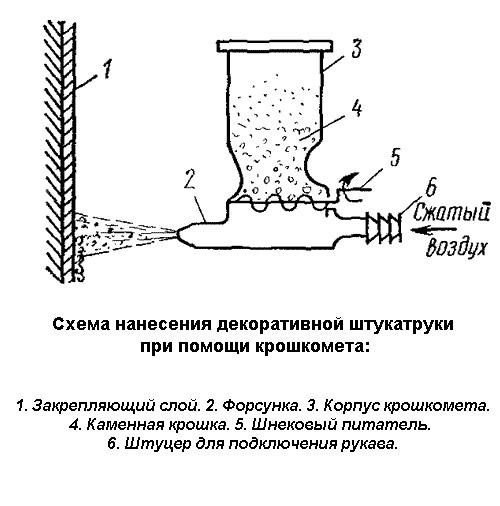 Схема нанесения декоративной