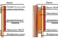 Схема наружной отделки декоративным камнем